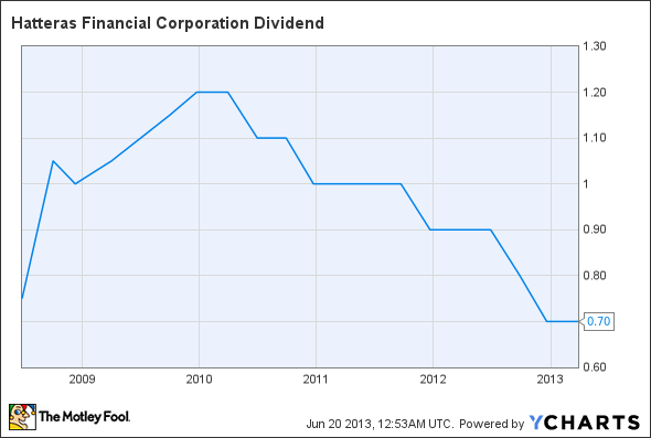 HTS Dividend Chart