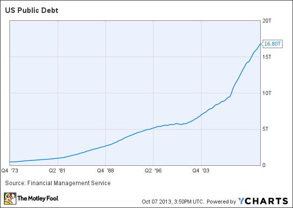 US Public Debt Chart