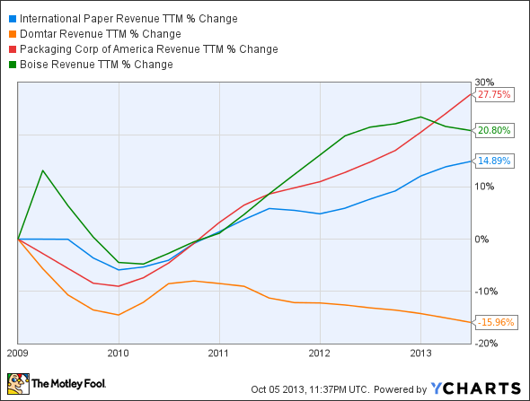 IP Revenue TTM Chart