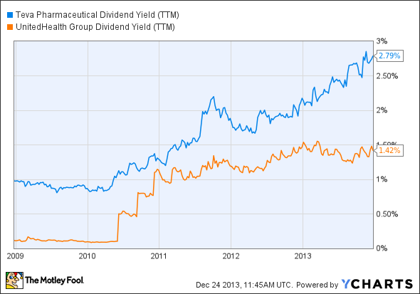 TEVA Dividend Yield (TTM) Chart