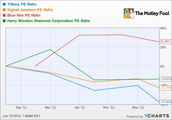 TIF P/E Ratio Chart
