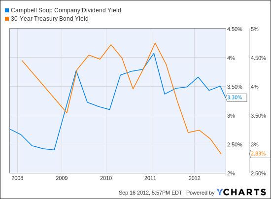 CPB Dividend Yield Chart