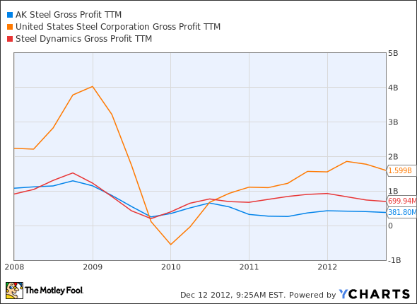 AKS Gross Profit TTM Chart