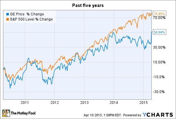 Why General Electric Company Stock Shot Up Big Today - Nasdaq.com