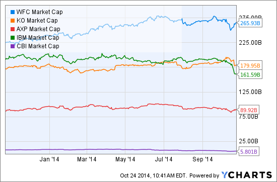 WFC Market Cap Chart