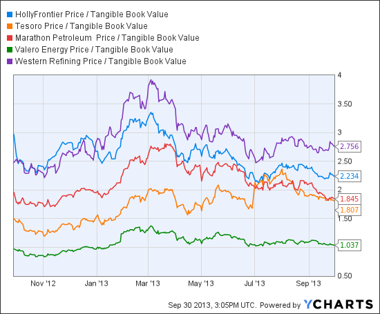 HFC Price / Tangible Book Value Chart