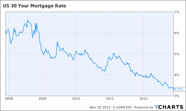 Harp Interest Rates