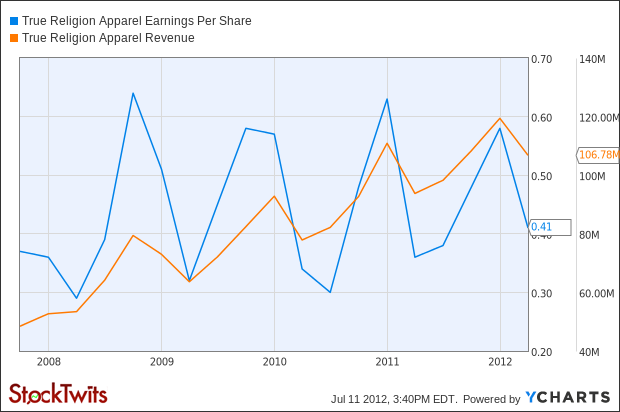 TRLG Earnings Per Share Chart