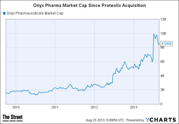 ONXX Market Cap Chart