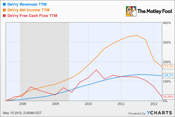 DV Revenues TTM Chart