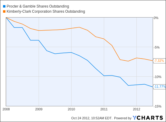PG Shares Outstanding Chart