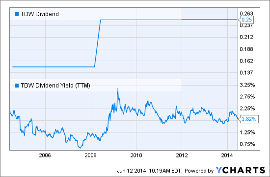 TDW Dividend Chart