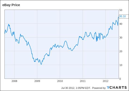 Stocks ebay форекс шаблон