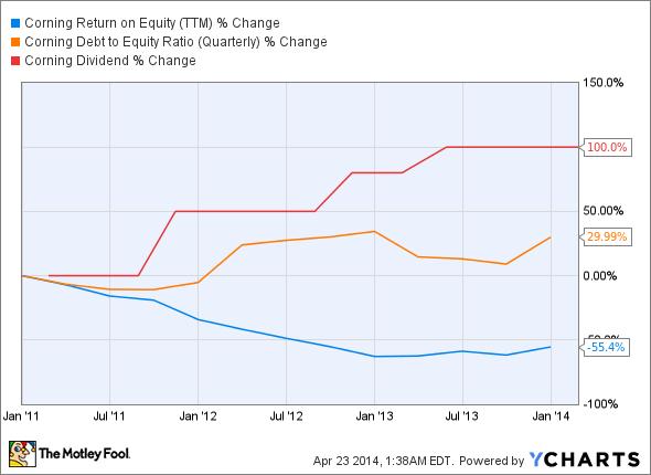 GLW Return on Equity (TTM) Chart