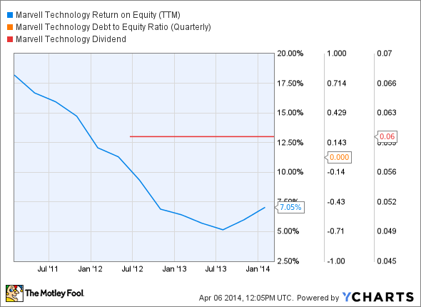 MRVL Return on Equity (TTM) Chart