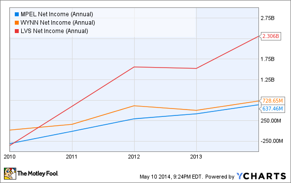 MPEL Net Income (Annual) Chart