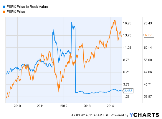 ESRX Price to Book Value Chart