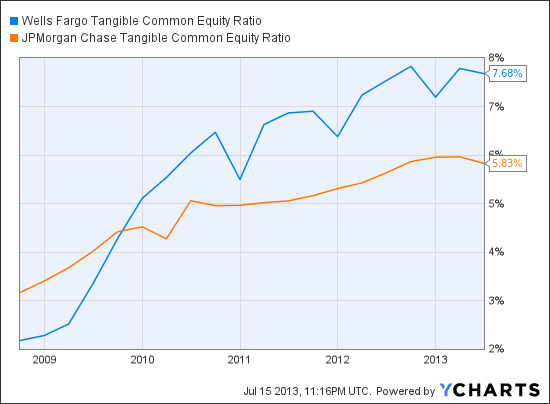 WFC Tangible Common Equity Ratio Chart