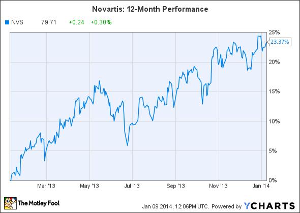 NVS Chart