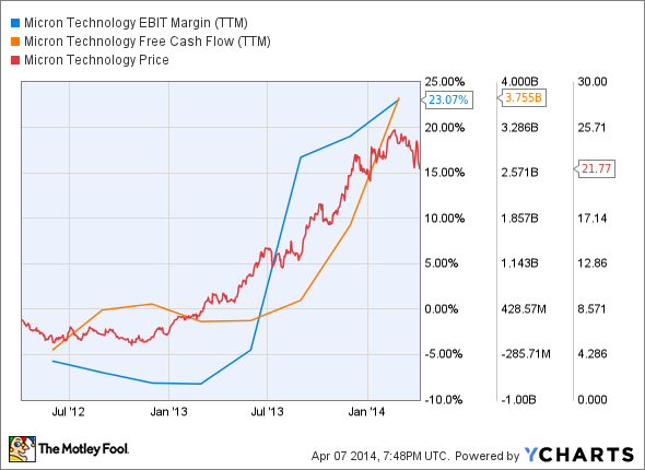 MU EBIT Margin (TTM) Chart