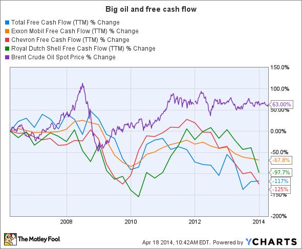 TOT Free Cash Flow (TTM) Chart