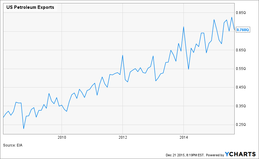 US Petroleum Exports Chart