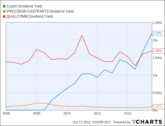 COH Dividend Yield Chart