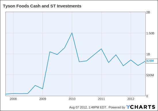 TSN Cash and ST Investments Chart