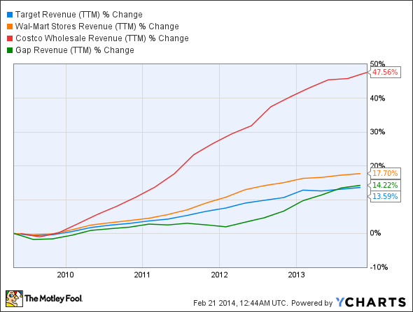 TGT Revenue (TTM) Chart