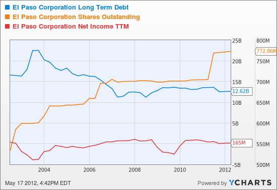 EP Long Term Debt Chart