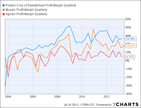 POT Profit Margin Quarterly Chart