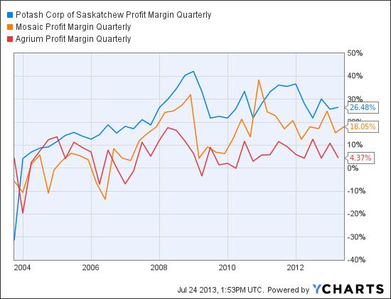 POT Profit Margin Quarterly Chart