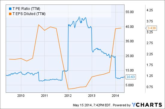 T PE Ratio (TTM) Chart