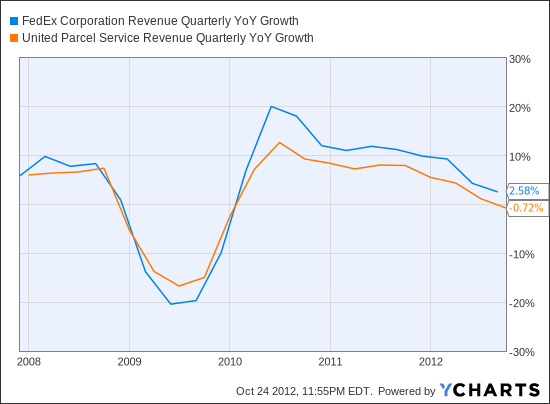 FDX Revenue Quarterly YoY Growth Chart