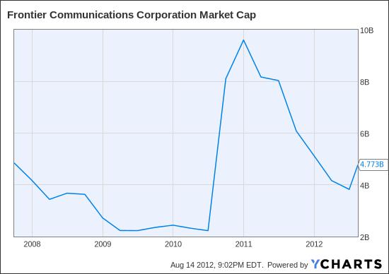 FTR Market Cap Chart