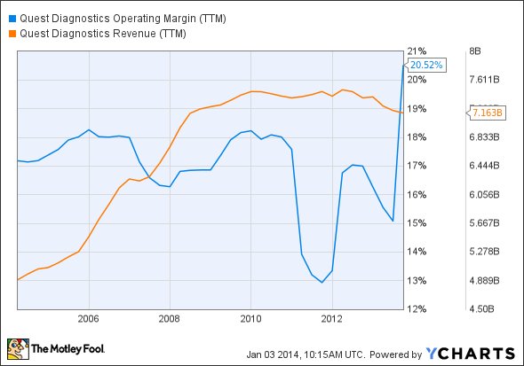 DGX Operating Margin (TTM) Chart