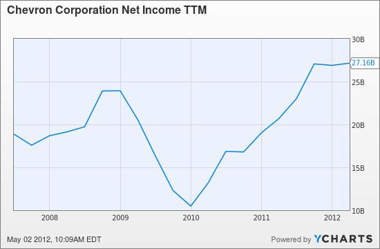 CVX Net Income TTM Chart