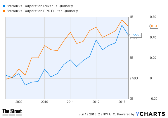 SBUX Revenue Quarterly Chart