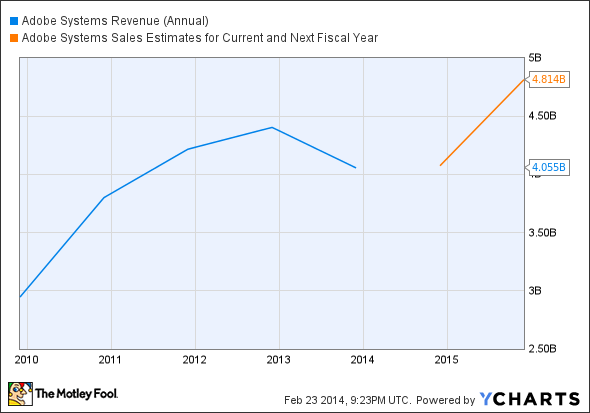 ADBE Revenue (Annual) Chart
