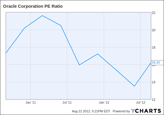 ORCL PE Ratio Chart