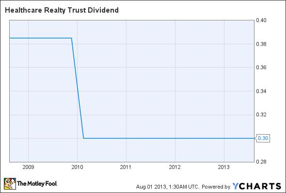HR Dividend Chart