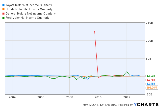 TM Net Income Quarterly Chart