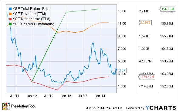 YGE Total Return Price Chart