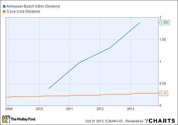 BUD Dividend Chart