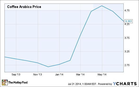 Coffee Arabica Price Chart