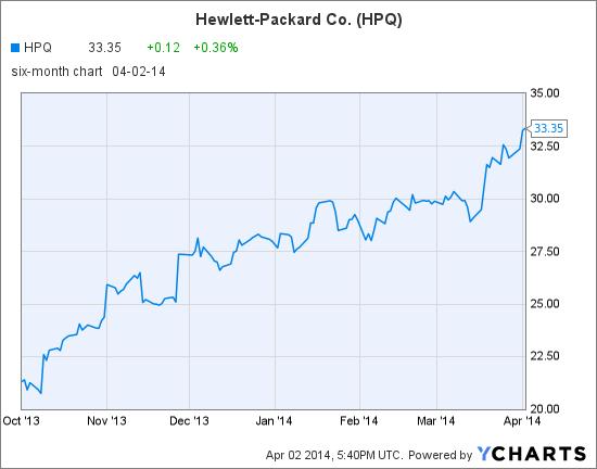 HPQ Chart