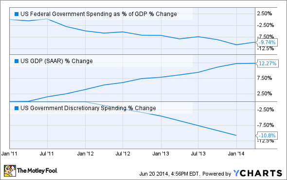 US Federal Government Spending as % of GDP Chart