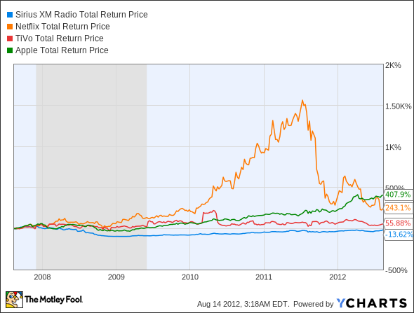 SIRI Total Return Price Chart
