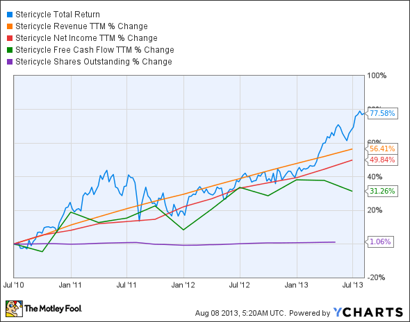 SRCL Total Return Price Chart