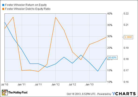 FWLT Return on Equity Chart